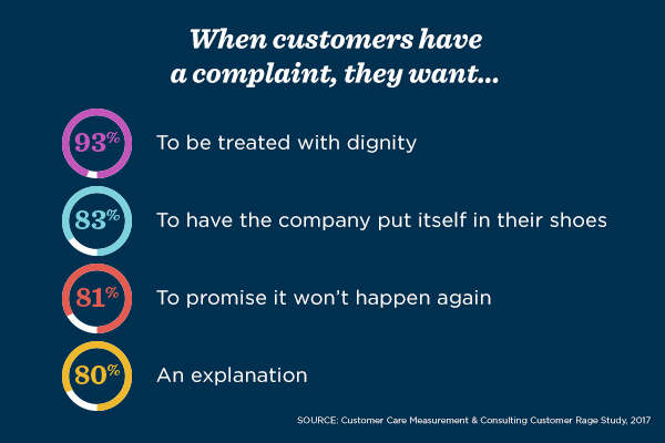 According to the 2017 Customer Rage Study by Customer Care Measurement & Consulting, complaining customers want to be treated with dignity (93%), to have the company put itself in their shoes (83%), to promise it won't happen again (81%) and an explanation (80%).