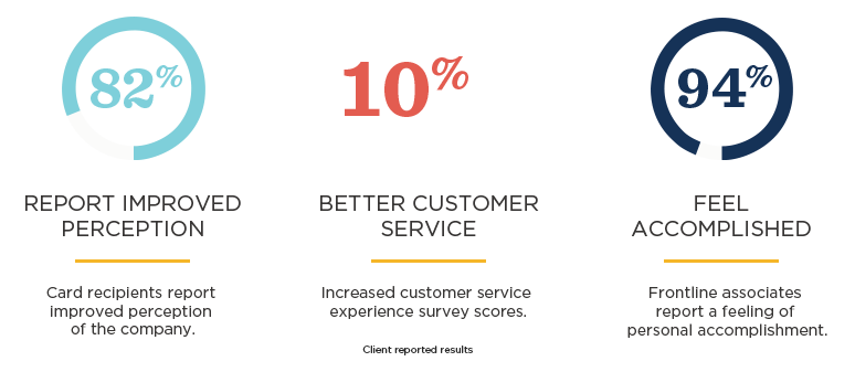Customer care solution delivers 10% lift in CSAT scores, 82% improvement in company perception, 94% employees report feeling accomplished.
