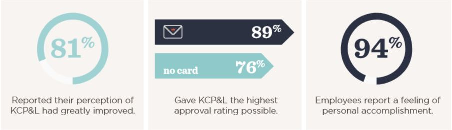 KCP&L case study results