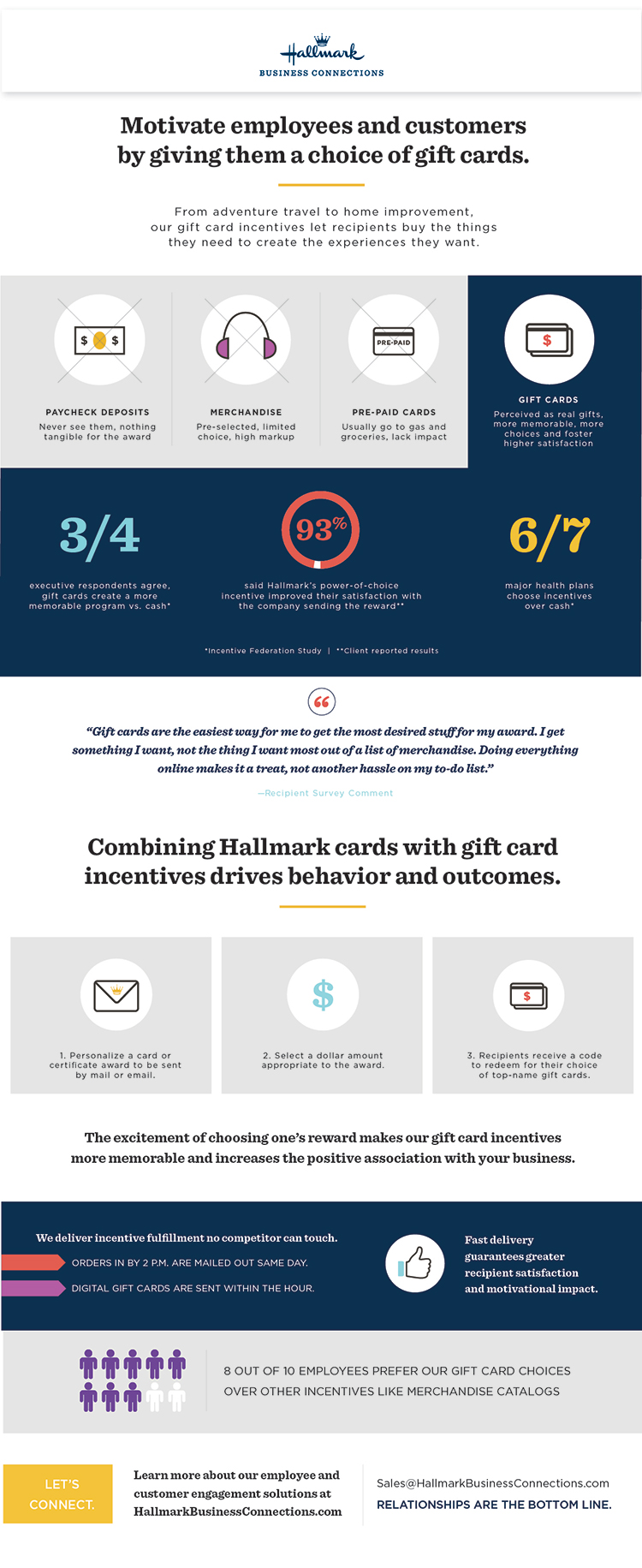 3/4 executives say gift cards are more memorable than cash. 6/7 major health plans choose incentives over cash.* 93% customers have increased company satisfaction due to Hallmark power of choice.† *Incentive Federation study †Client-reported results