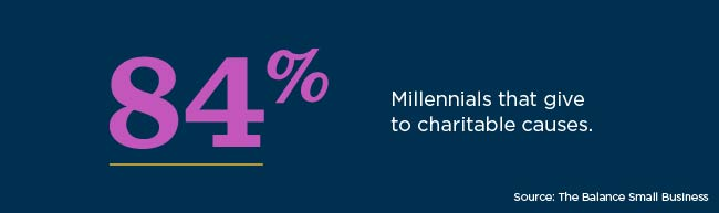 A total of 84% of Millennials give to charitable causes.
