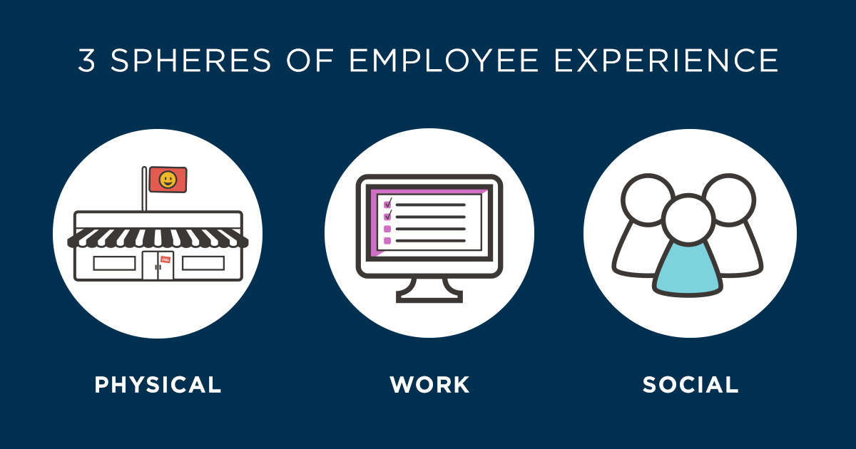 The 3 spheres of employee experience (EX).