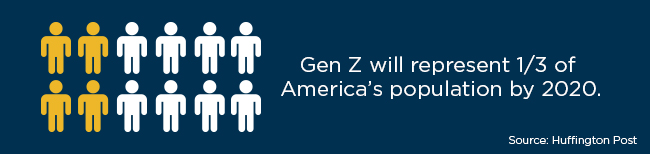 According to Huffington Post, Gen Z will represent one third of America's population by 2020.