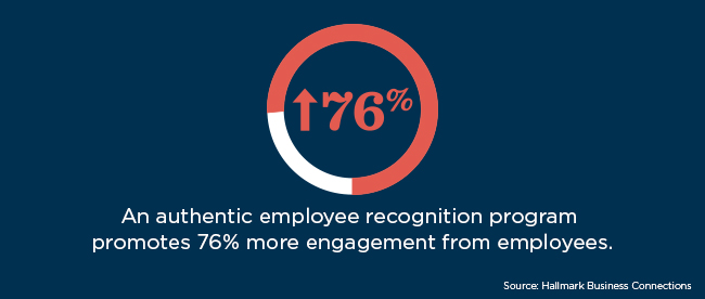 Hallmark Business Connections finds that an authentic recognition program promotes 76% more engagement from employees.