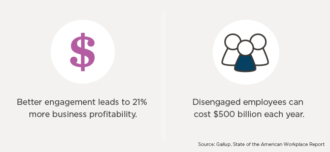 According to Gallup, engagement leads to 21% more profitability, but disengagement can cost up to $500 billion annually.
