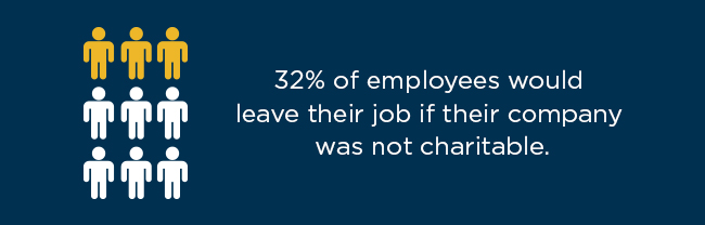 Forbes found that 32% of employees would leave their job if their company was not charitable.