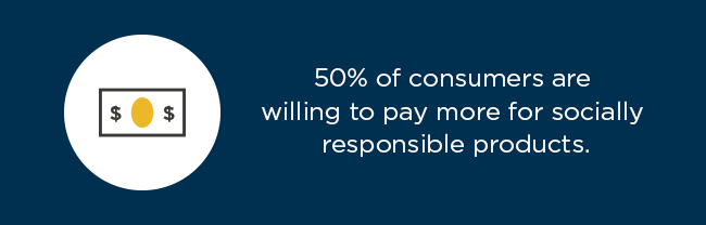 Nielsen Global Survey results show 50% of consumers are willing to pay more for socially responsible products.