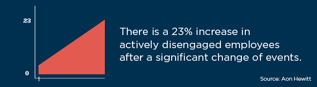 An Aon Hewitt study found a 23% increase in actively disengaged employees after a significant change of events.