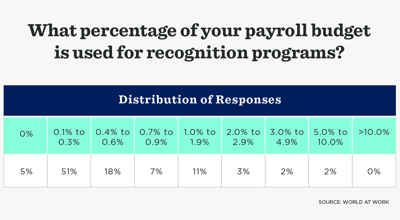 World at Work asked what percentage of your payroll is used for recognition. Answers ranged from 0% to 10%.