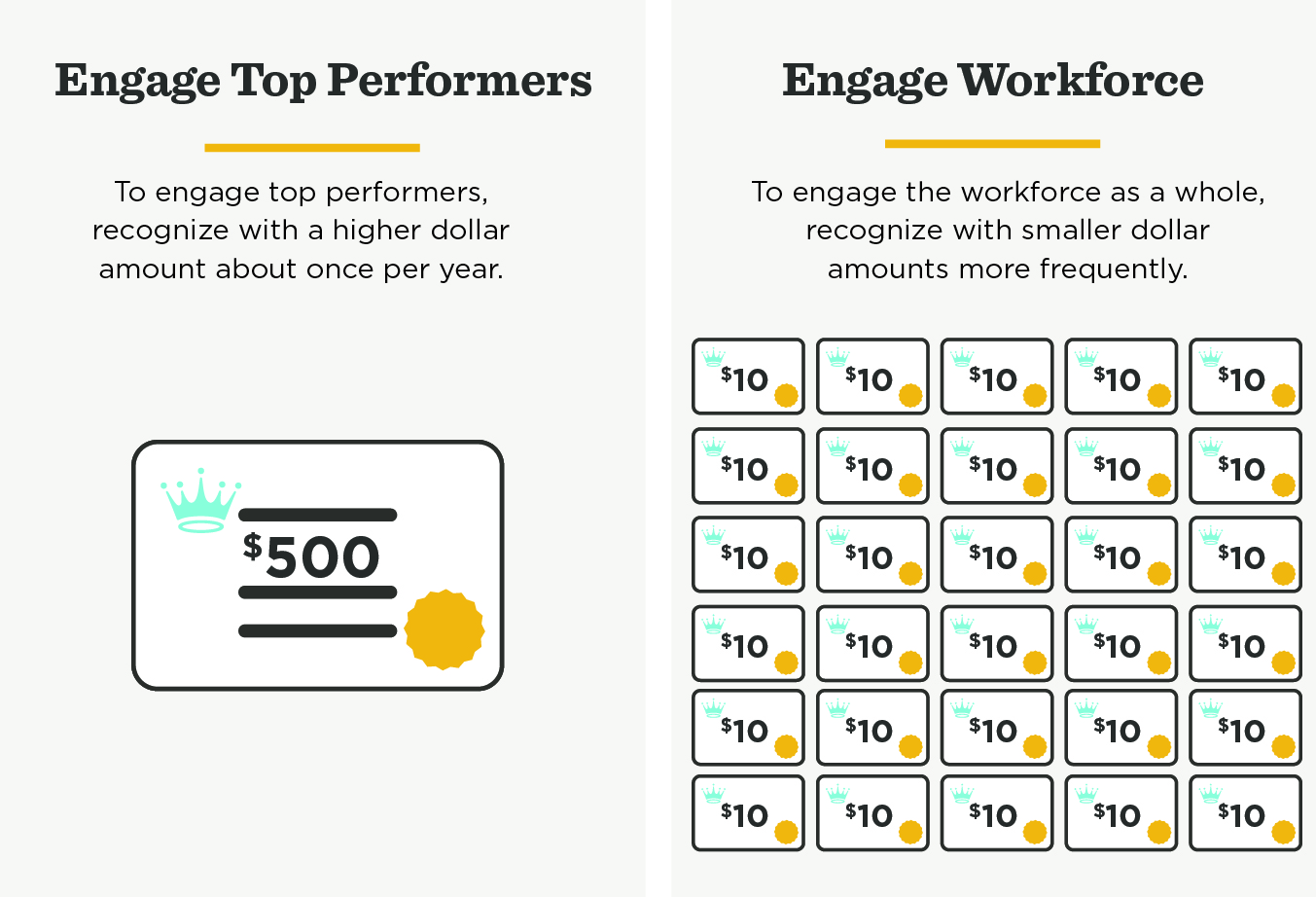 Engage top performers with higher dollar amounts about once a year and your whole workforce with smaller amounts more often.