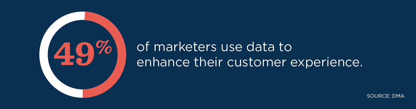According to DMA, 49% of marketers use data to enhance their customer experience.