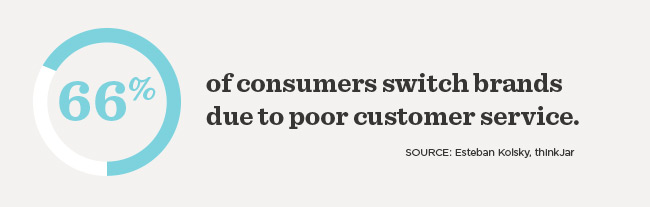 66% of consumers switch brands due to poor customer service according to thinkJar.