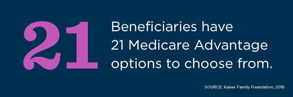 According to Kaiser Family Foundation, beneficiaries have 21 Medicare Advantage options to choose from.