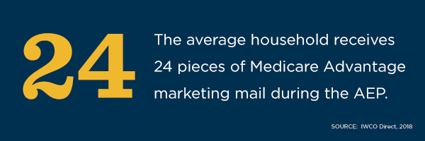 The average household receives 24 pieces of Medicare Advantage marketing mail during AEP, according to IWCO Direct.