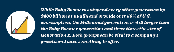 While Baby Boomers outspend every other generation by $400 billion annually and provide over 50% of U.S. consumption, the Millennial generation is still larger than the Baby Boomer generation.