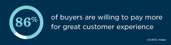 According to Walker, 86% of buyers are willing to pay more for great customer experience.