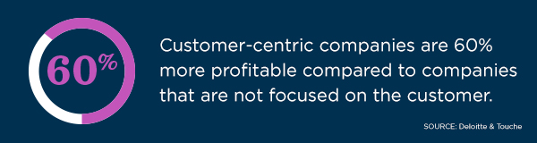 According to a study by Deloitte & Touche, customer-centric companies are 60% more profitable compared to those that are not.