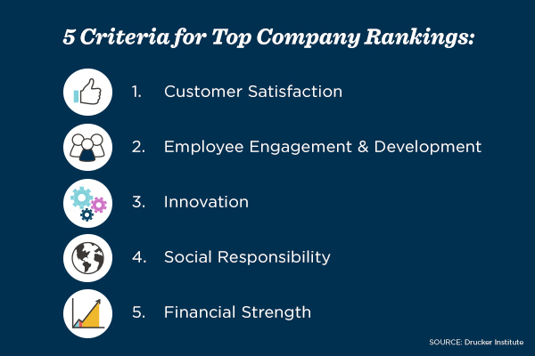 Drucker Institute lists customer satisfaction, employee engagement, innovation, social responsibility and financial strength as criteria for top-ranking companies.