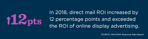 According to an ANA/DMA Response Rate Report, in 2018, direct mail ROI increased by 12 percentage points and exceeded the ROI of online display advertising.