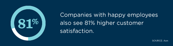 81% of companies with happy employees also see 81% higher customer satisfaction, according to Aon.