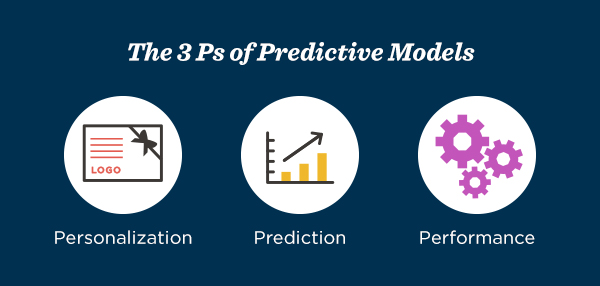The 3 Ps of Predictive Models: Personalization, Prediction and Performance.