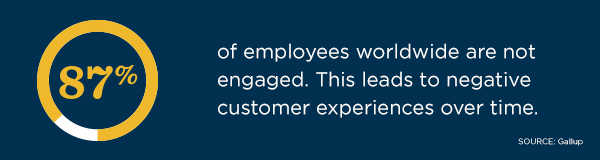 Alt text: 87% of employees worldwide are not engaged. This leads to negative customer experiences over time, according to Gallup.