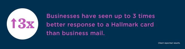 Businesses report gaining a 3 times better response after sending a Hallmark card than other business mail.