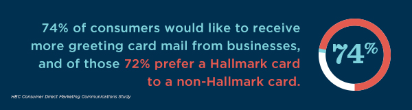 74% of consumers would like to receive more greeting card mail from businesses, and of those, 72% prefer a Hallmark card to a non-Hallmark card.
