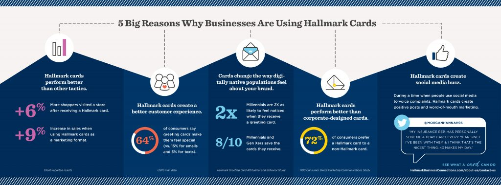 There are 5 big reasons why businesses use Hallmark cards, including the best reason: they perform better than other tactics.
